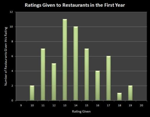 Ratings Given to Restaurants in the First Year Chart